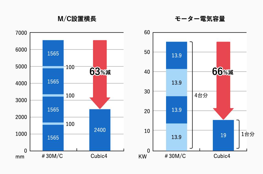 イニシャルコスト・ ランニングコストの比較